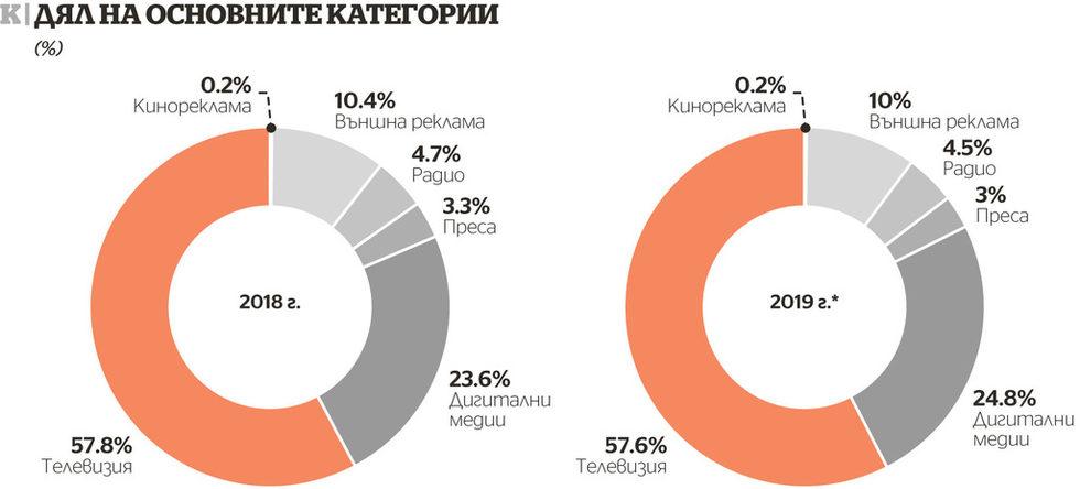 Разпределение на рекламните канали за 2019 в България